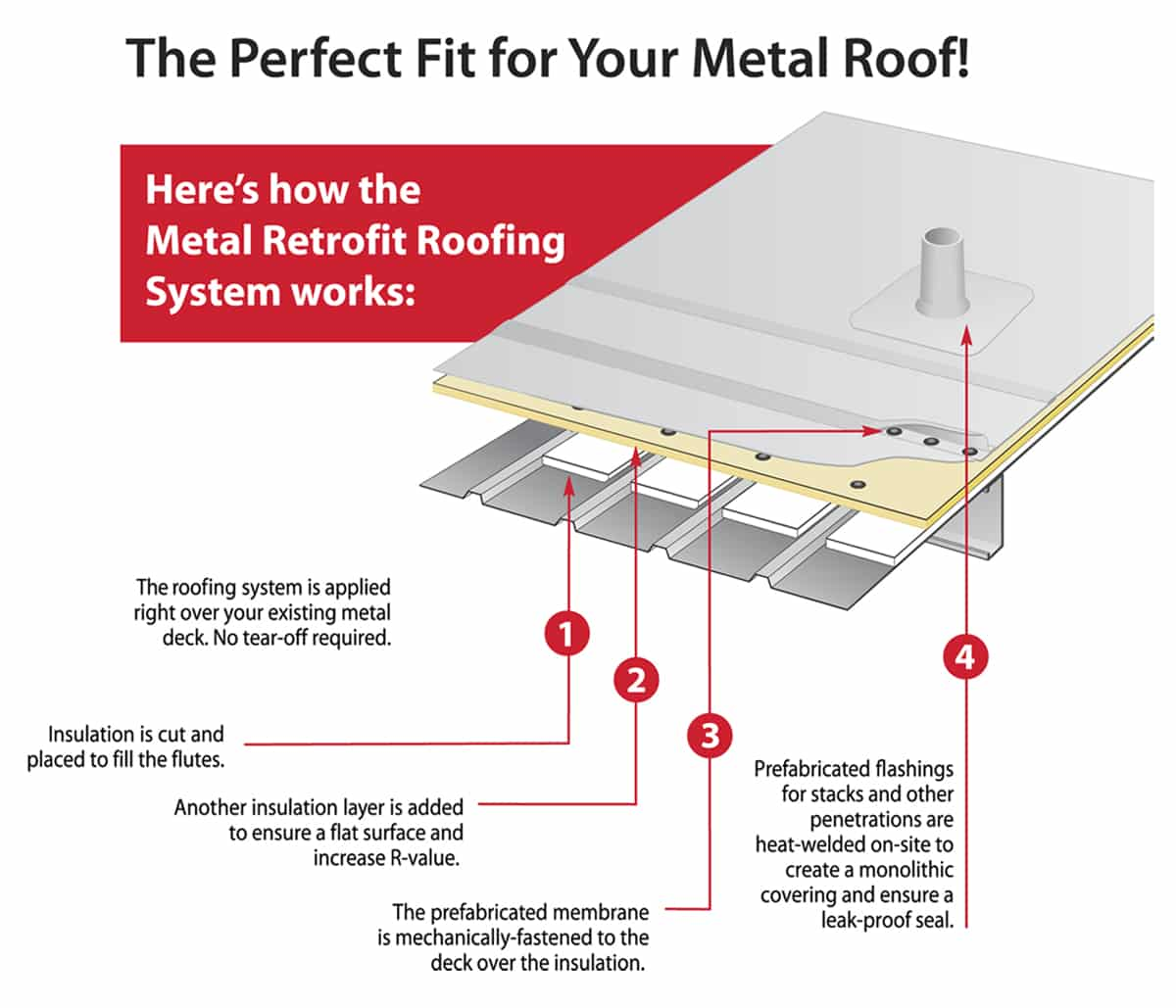 Sentry Roofing Inc Metal Retrofit Roofing System Steps
