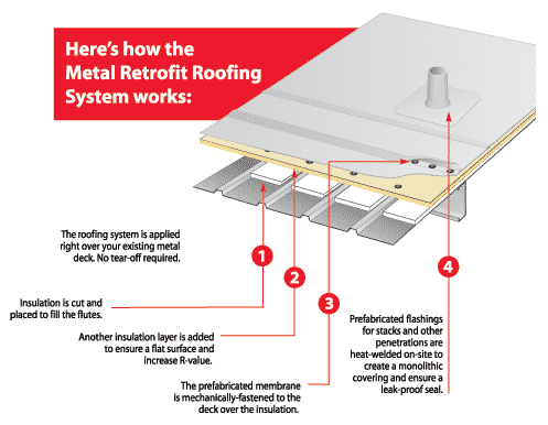 Metal Retrofit System - How It Works